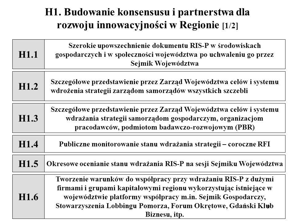 H1. Budowanie konsensusu i partnerstwa dla rozwoju innowacyjności w Regionie [1/2]